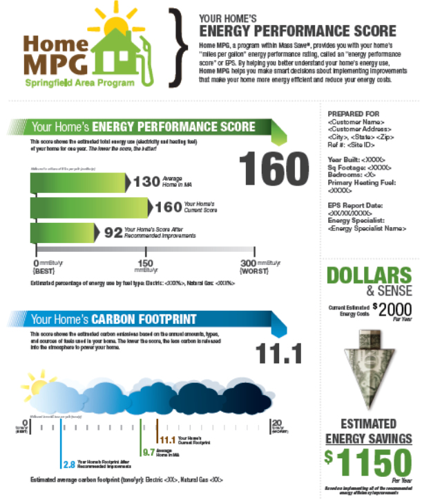 Springfield MA Home MPG